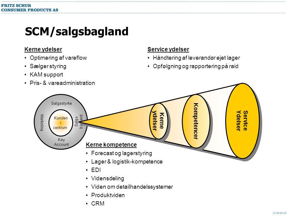 SCM/salgsbagland Kerne ydelser Optimering af vareflow Sælger styring