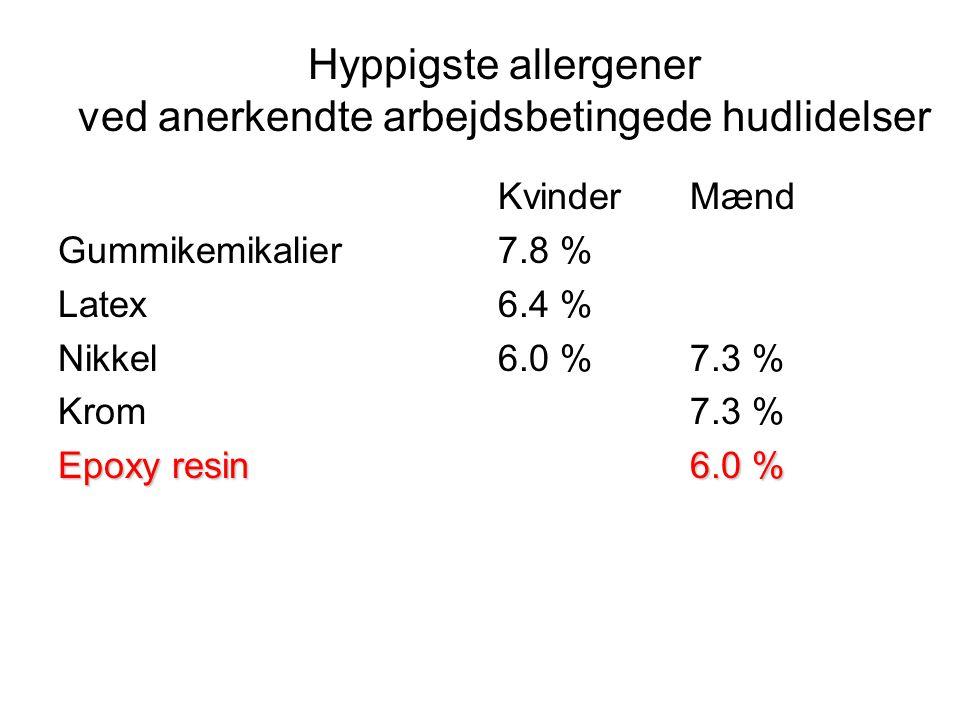 Hyppigste allergener ved anerkendte arbejdsbetingede hudlidelser