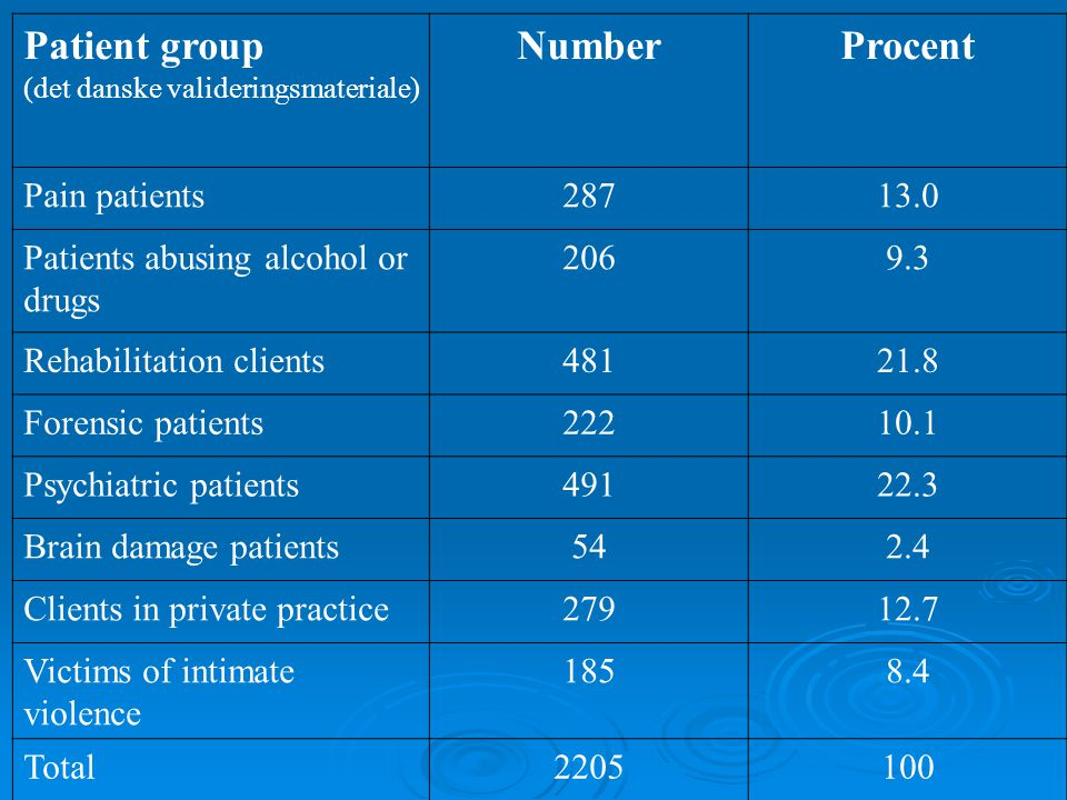 Patient group Number Procent Pain patients 287 13.0