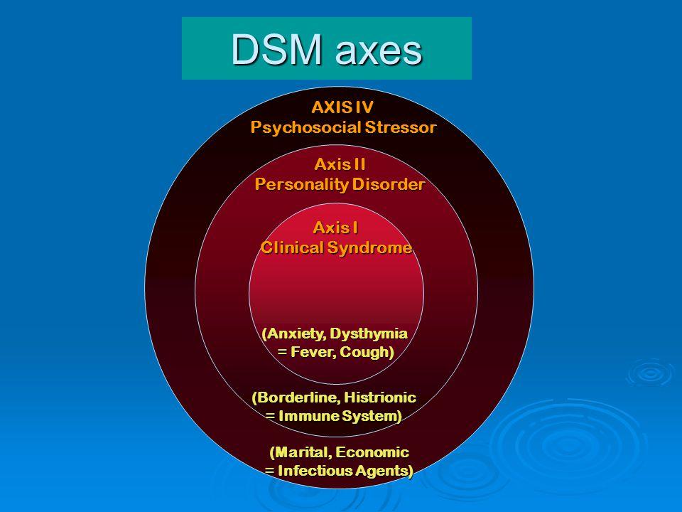 Psychosocial Stressor (Borderline, Histrionic