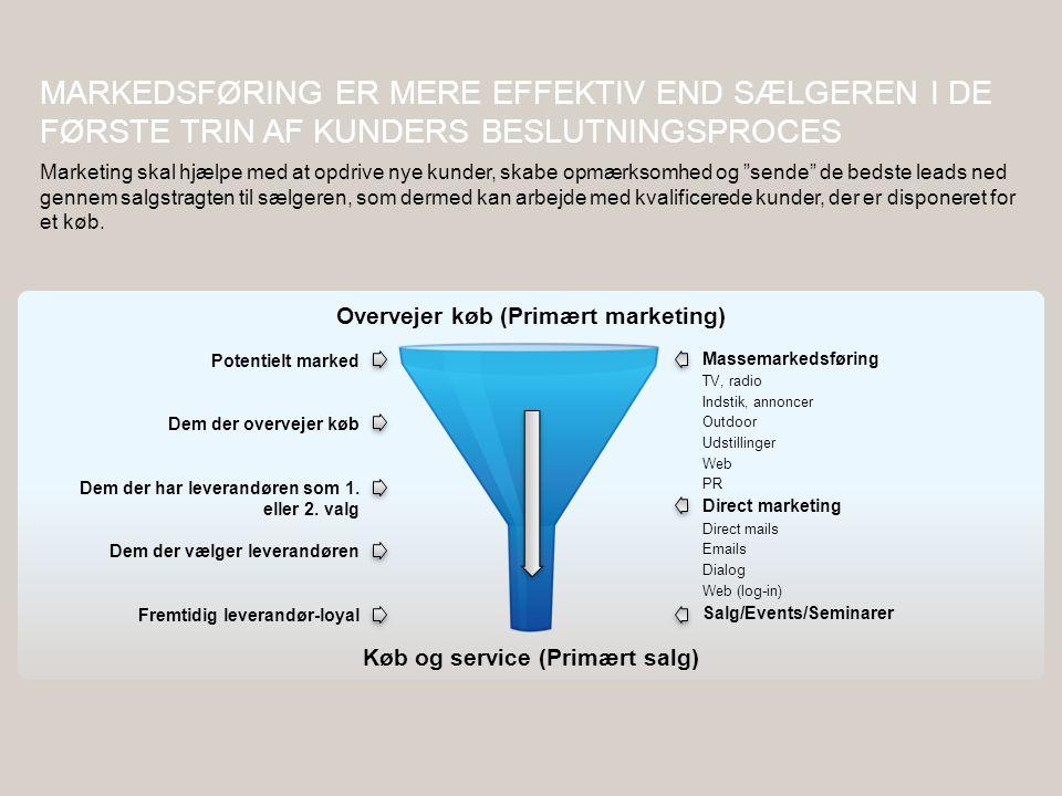 Overvejer køb (Primært marketing) Køb og service (Primært salg)