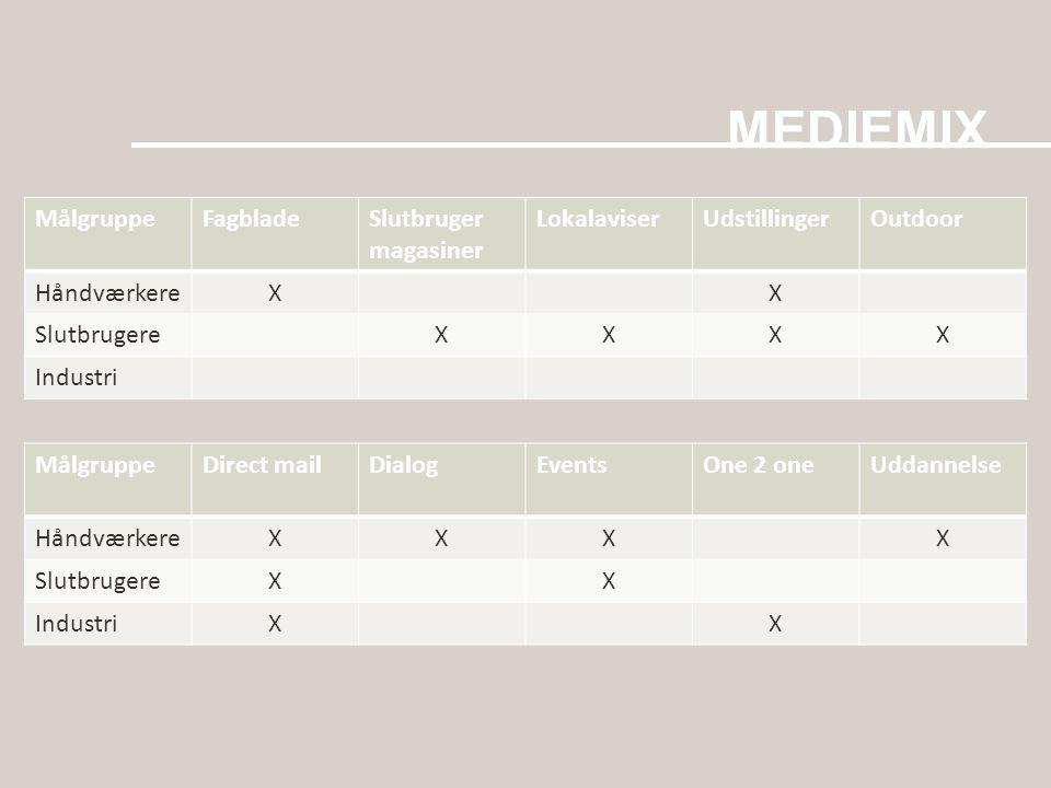 MEDIEMIX Målgruppe Fagblade Slutbruger magasiner Lokalaviser