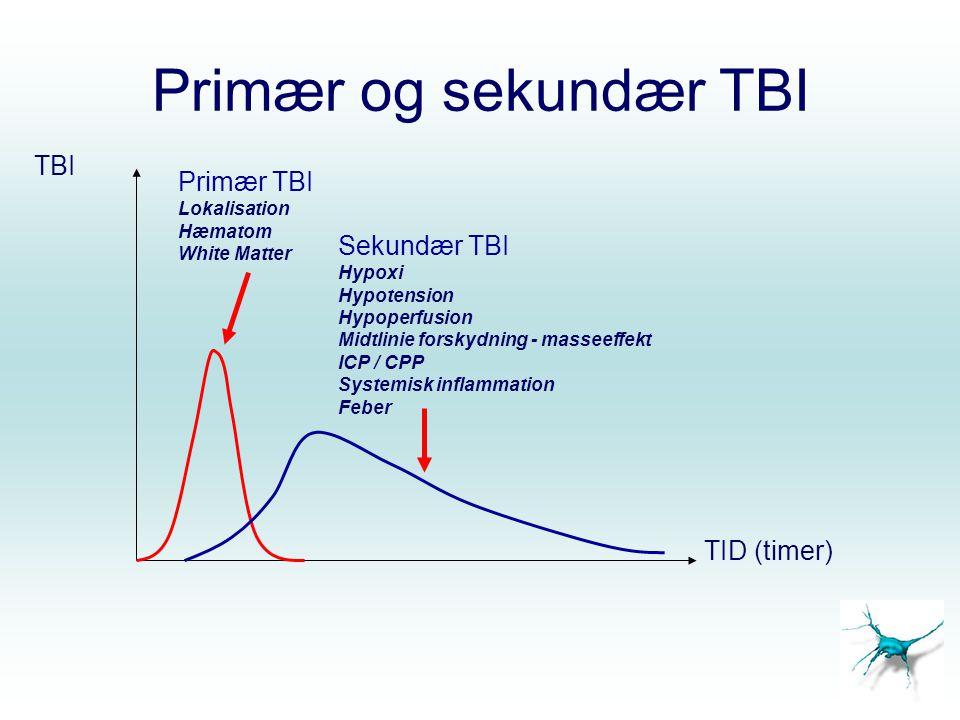 Primær og sekundær TBI TBI Primær TBI Sekundær TBI TID (timer)