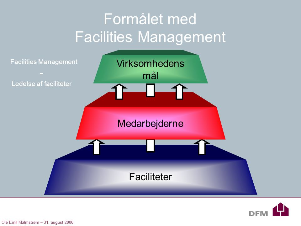 Formålet med Facilities Management