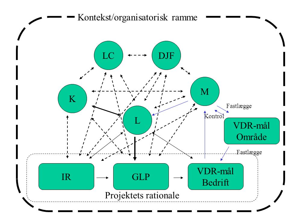 Kontekst/organisatorisk ramme