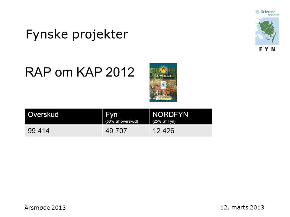 RAP om KAP 2012 Overskud Fyn NORDFYN 99.414 49.707 12.426 Årsmøde 2013