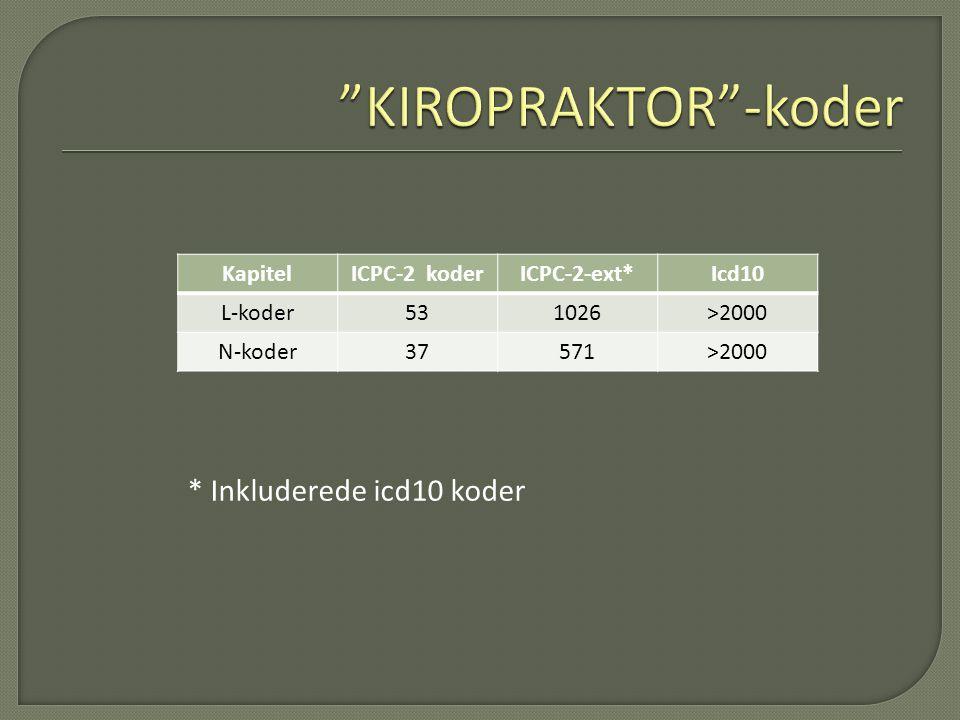 KIROPRAKTOR -koder * Inkluderede icd10 koder Kapitel ICPC-2 koder