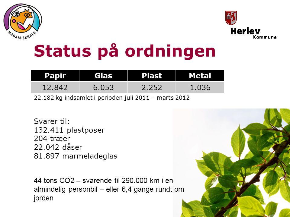 Status på ordningen Papir Glas Plast Metal 12.842 6.053 2.252 1.036