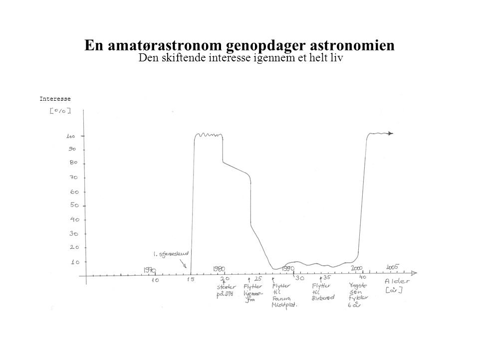 En amatørastronom genopdager astronomien
