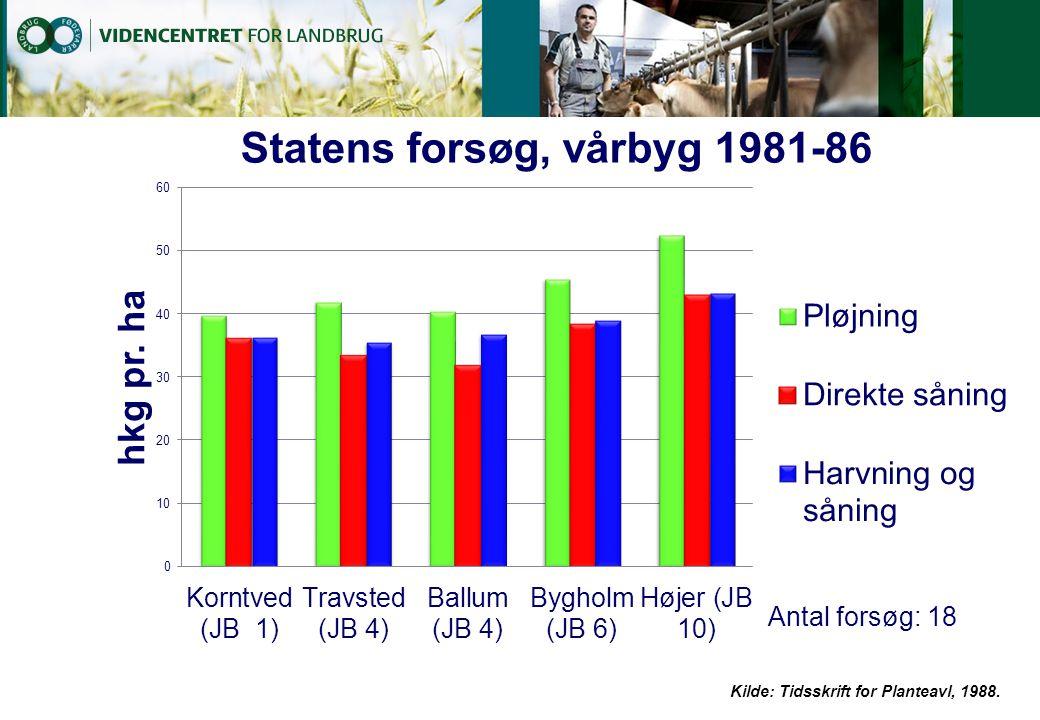 Kilde: Tidsskrift for Planteavl, 1988.