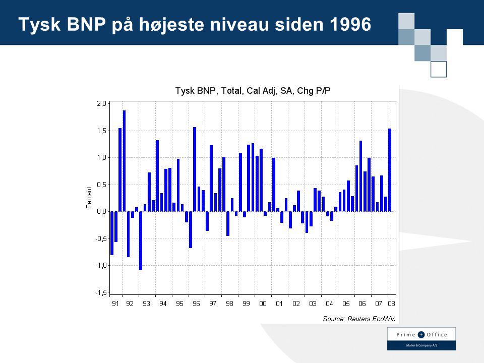 Tysk BNP på højeste niveau siden 1996