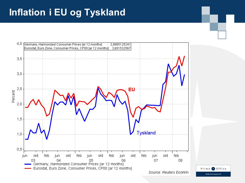 Inflation i EU og Tyskland