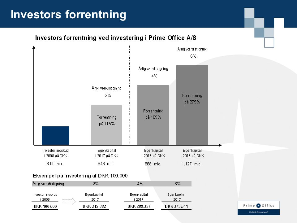 Investors forrentning