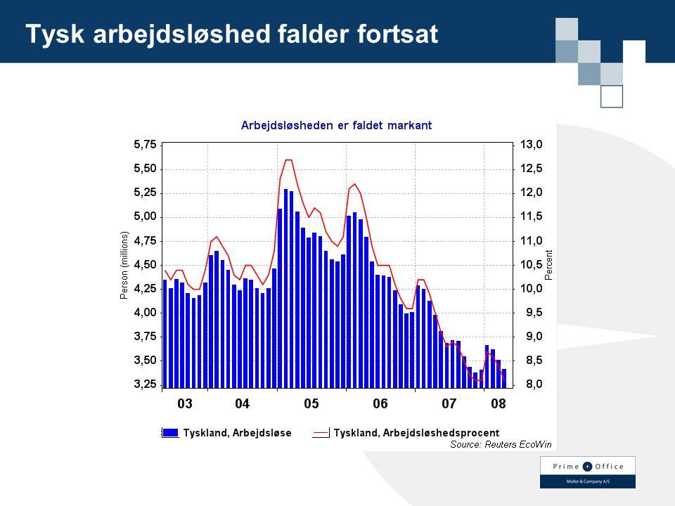 Tysk arbejdsløshed falder fortsat