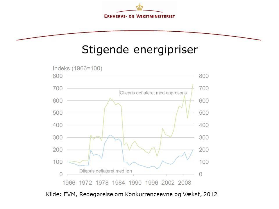 Stigende energipriser