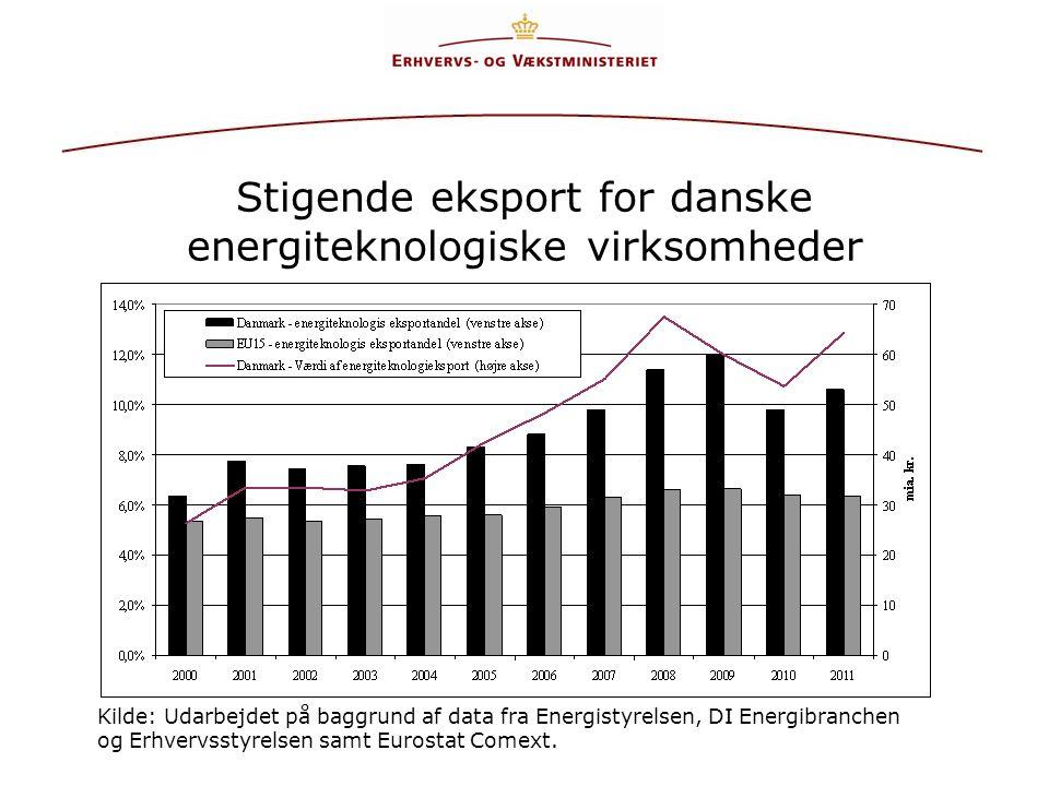Stigende eksport for danske energiteknologiske virksomheder