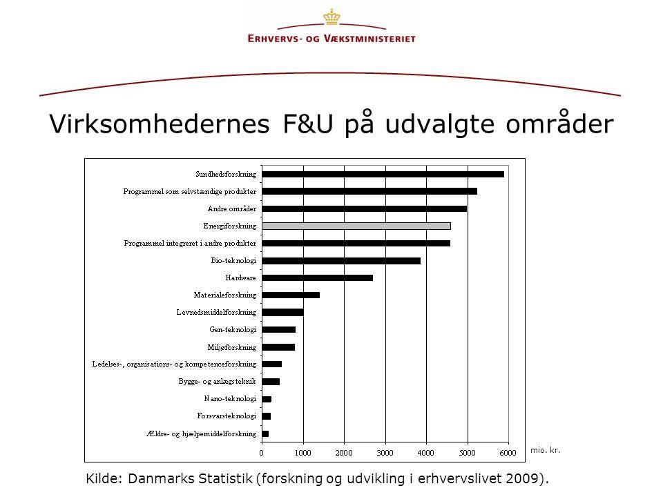 Virksomhedernes F&U på udvalgte områder