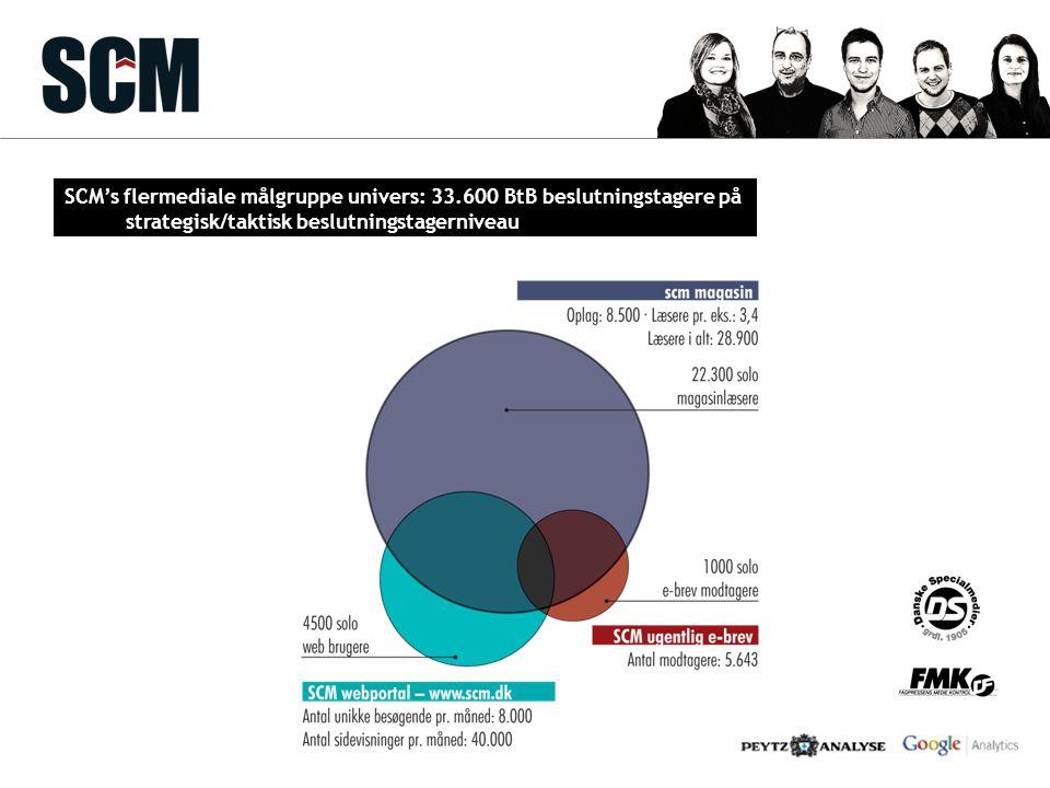 SCM's flermediale målgruppe univers: 33