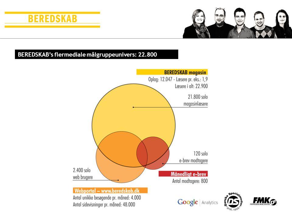 BEREDSKAB's flermediale målgruppeunivers: 22.800