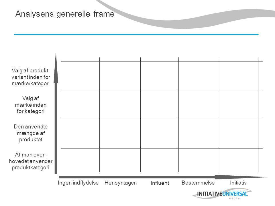 Analysens generelle frame