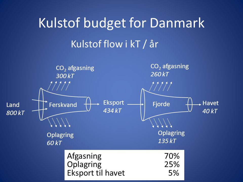 Kulstof budget for Danmark
