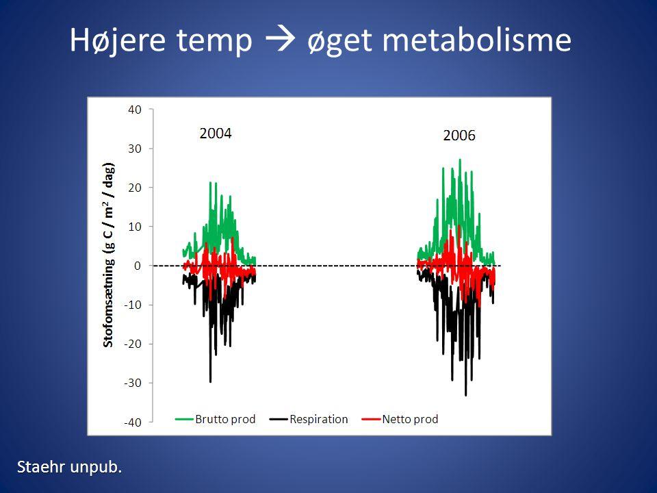 Højere temp  øget metabolisme