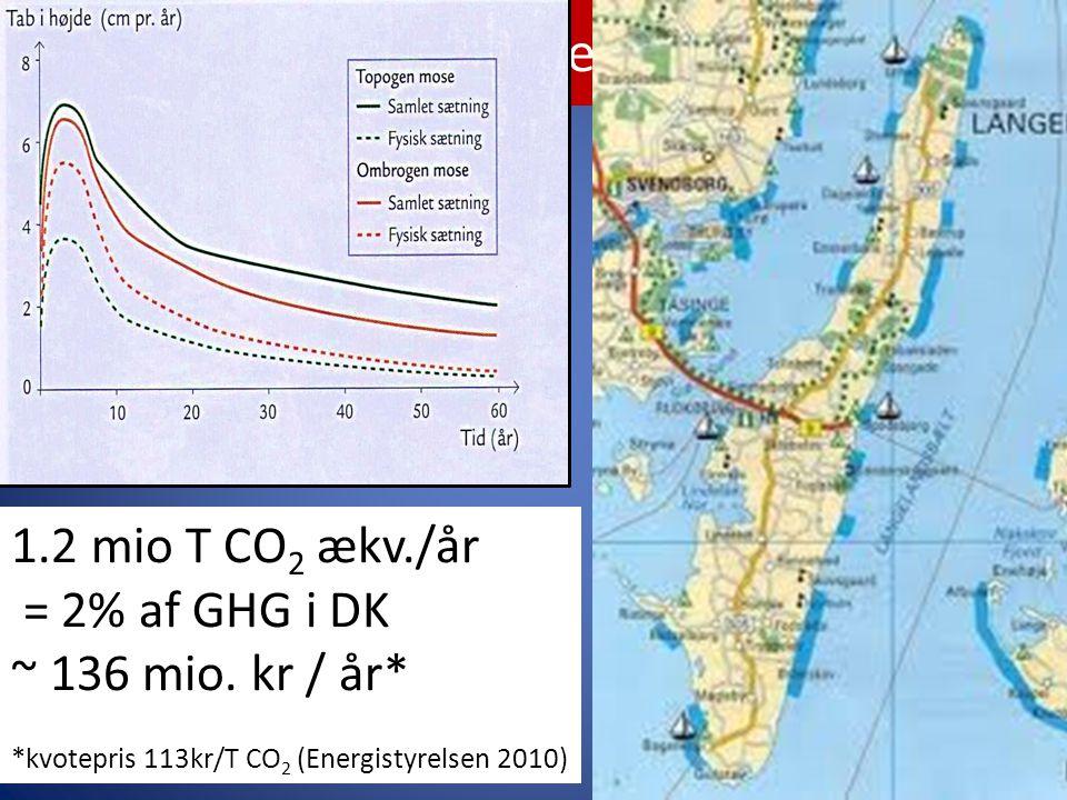 Den tabte jord 1.2 mio T CO2 ækv./år = 2% af GHG i DK