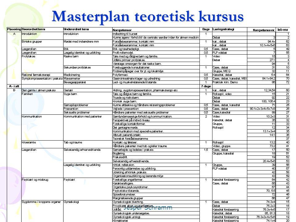 Masterplan teoretisk kursus