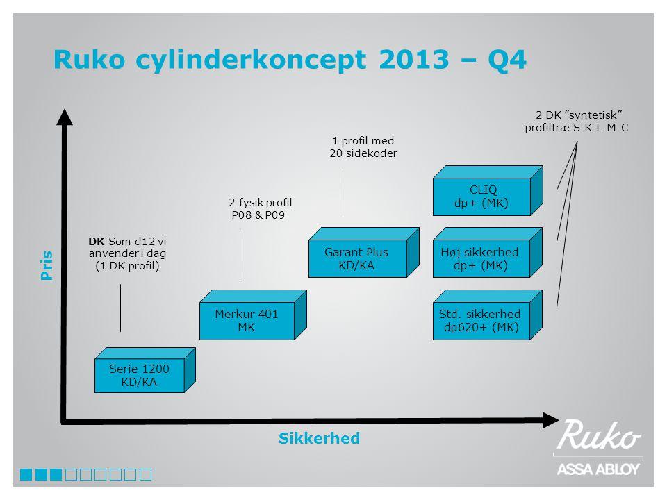 Ruko cylinderkoncept 2013 – Q4