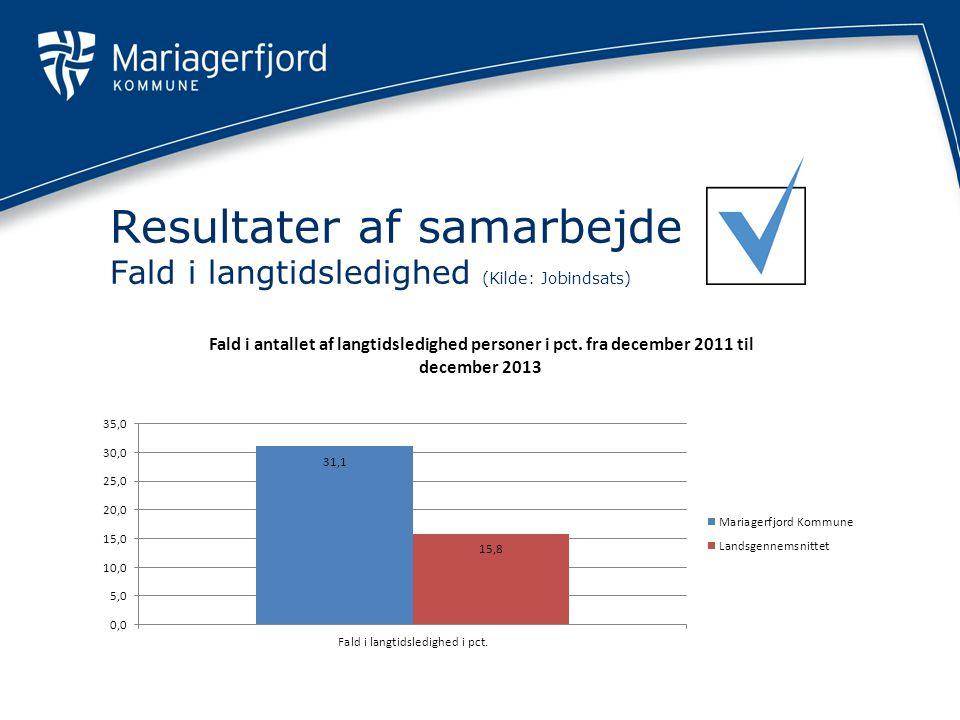 Resultater af samarbejde Fald i langtidsledighed (Kilde: Jobindsats)