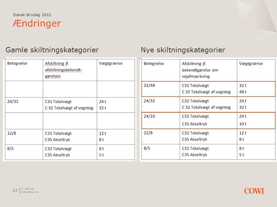 Ændringer Gamle skiltningskategorier Nye skiltningskategorier