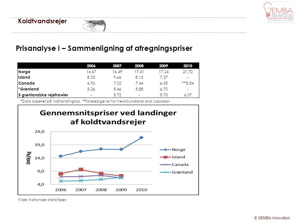 Prisanalyse I – Sammenligning af afregningspriser