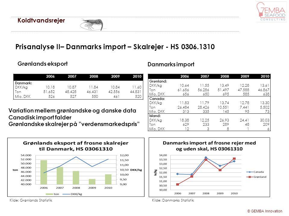 Prisanalyse II– Danmarks import – Skalrejer - HS 0306.1310