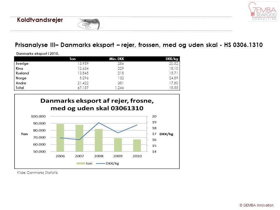 Koldtvandsrejer Prisanalyse III– Danmarks eksport – rejer, frossen, med og uden skal - HS 0306.1310.