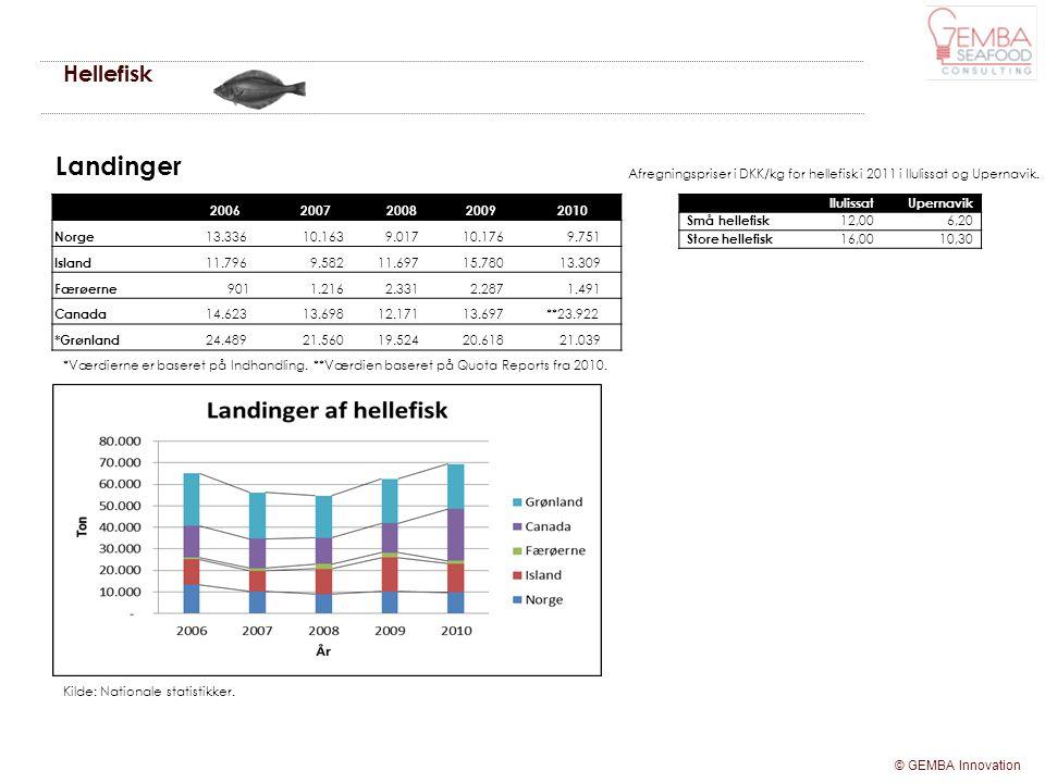 Hellefisk Landinger. Afregningspriser i DKK/kg for hellefisk i 2011 i Ilulissat og Upernavik. 2006.