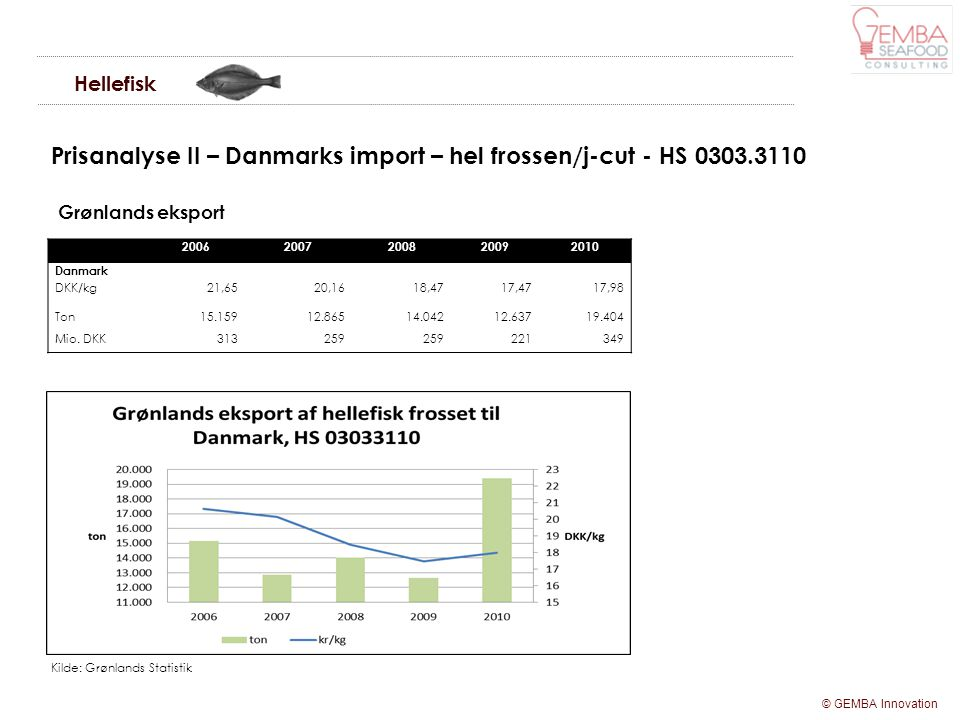 Prisanalyse II – Danmarks import – hel frossen/j-cut - HS 0303.3110