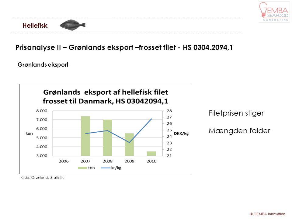 Prisanalyse II – Grønlands eksport –frosset filet - HS 0304.2094,1