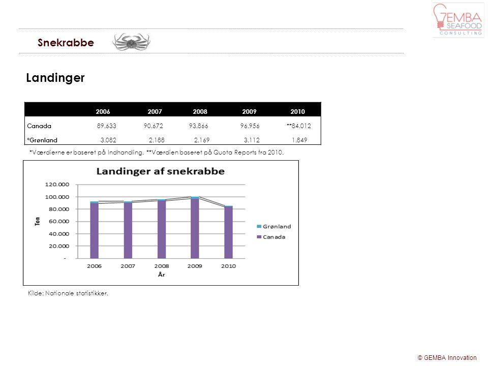 Landinger Snekrabbe 2006 2007 2008 2009 2010 Canada 89.633 90.672