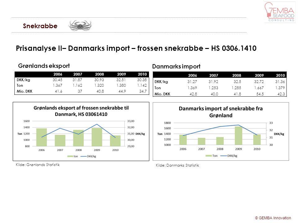 Prisanalyse II– Danmarks import – frossen snekrabbe – HS 0306.1410