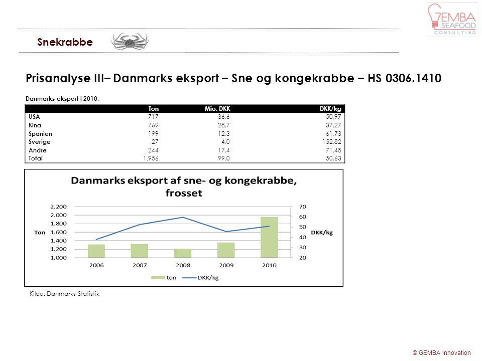 Prisanalyse III– Danmarks eksport – Sne og kongekrabbe – HS 0306.1410