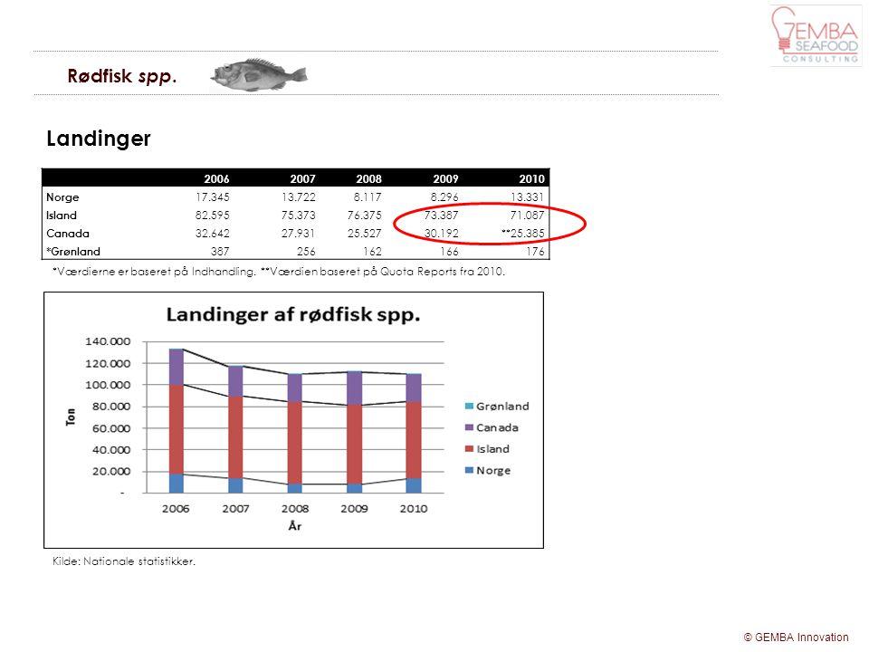 Landinger Rødfisk spp. 2006 2007 2008 2009 2010 Norge 17.345 13.722