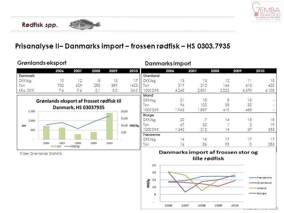 Prisanalyse II– Danmarks import – frossen rødfisk – HS 0303.7935