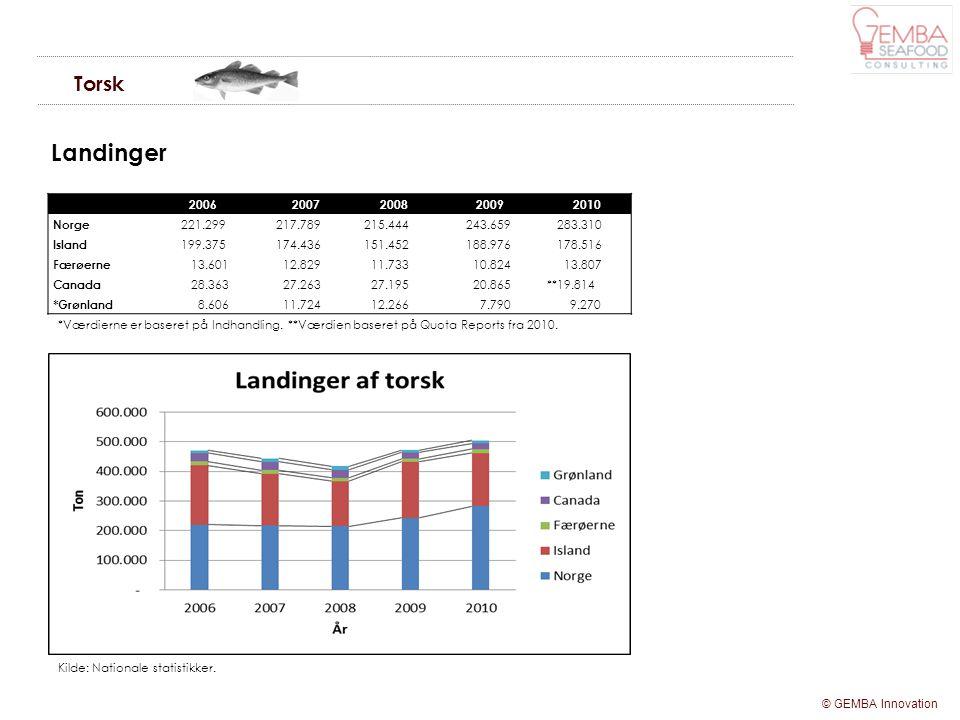 Torsk Landinger. 2006. 2007. 2008. 2009. 2010. Norge. 221.299. 217.789. 215.444. 243.659.