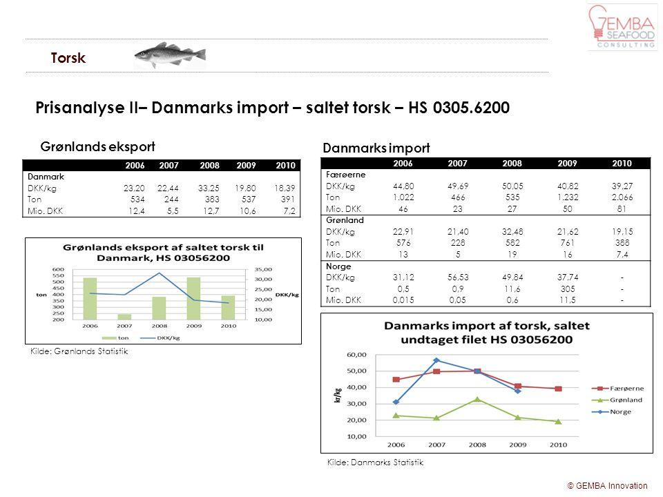 Prisanalyse II– Danmarks import – saltet torsk – HS 0305.6200