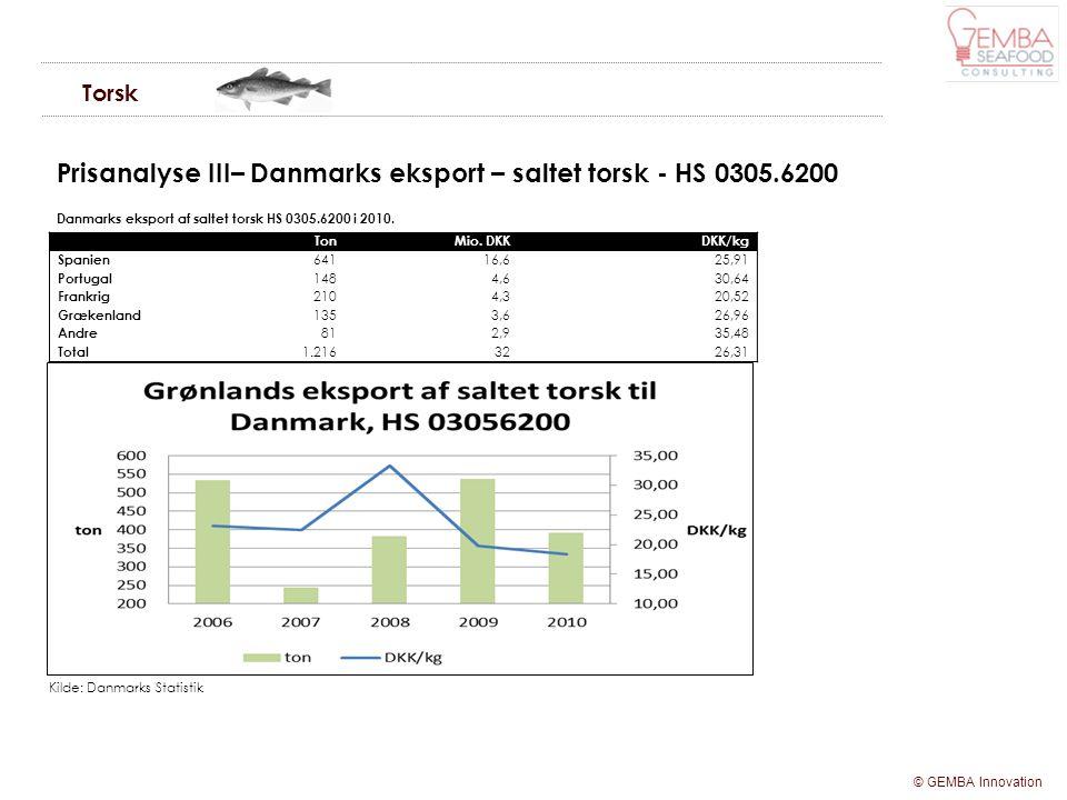 Prisanalyse III– Danmarks eksport – saltet torsk - HS 0305.6200