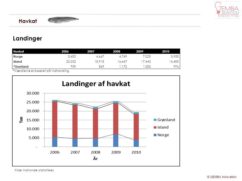 Landinger Havkat Havkat 2006 2007 2008 2009 2010 Norge 5.400 4.667