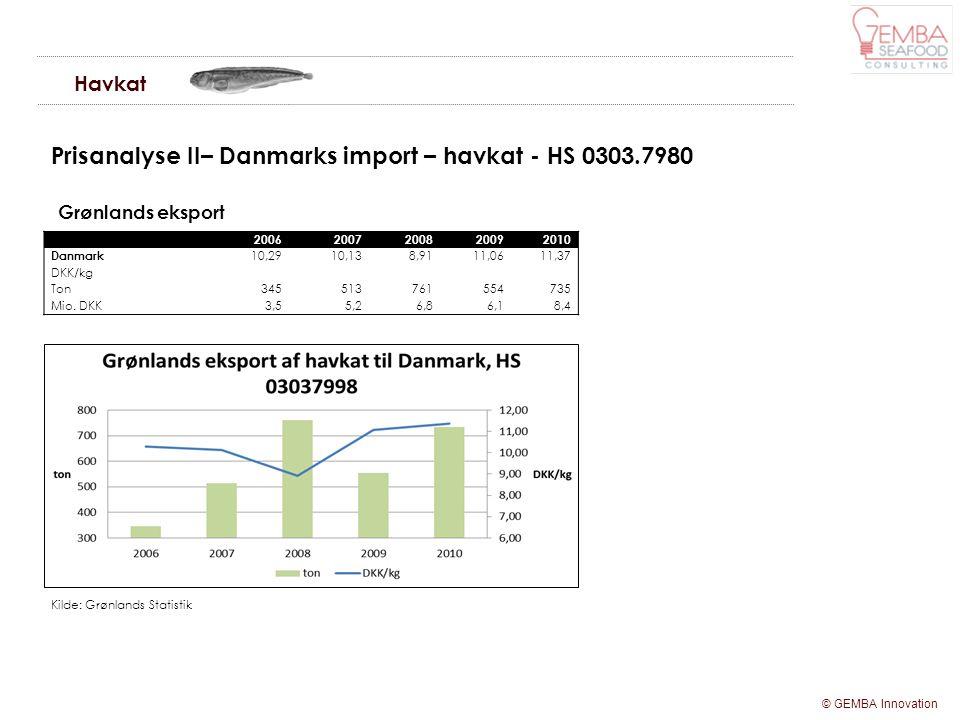 Prisanalyse II– Danmarks import – havkat - HS 0303.7980