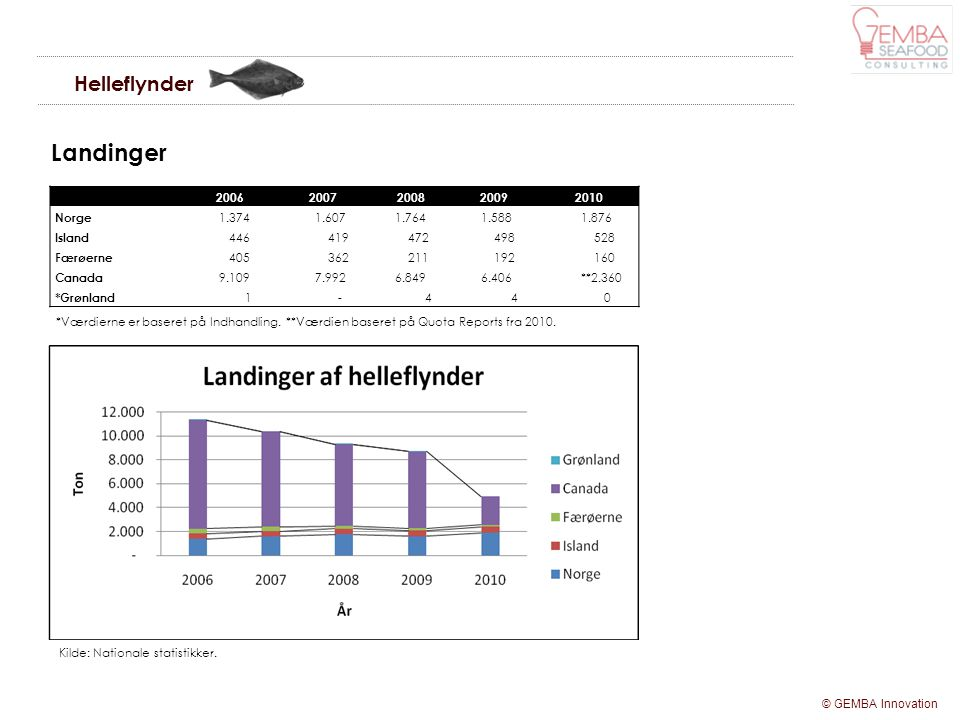 Landinger Helleflynder 2006 2007 2008 2009 2010 Norge 1.374 1.607