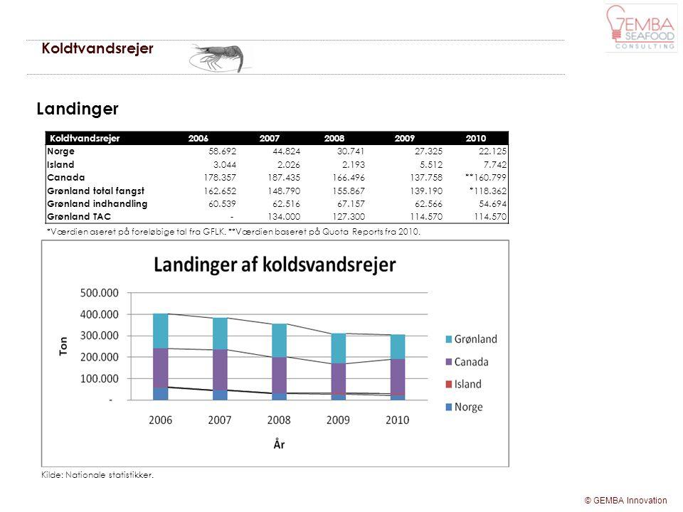 Landinger Koldtvandsrejer Koldtvandsrejer 2006 2007 2008 2009 2010
