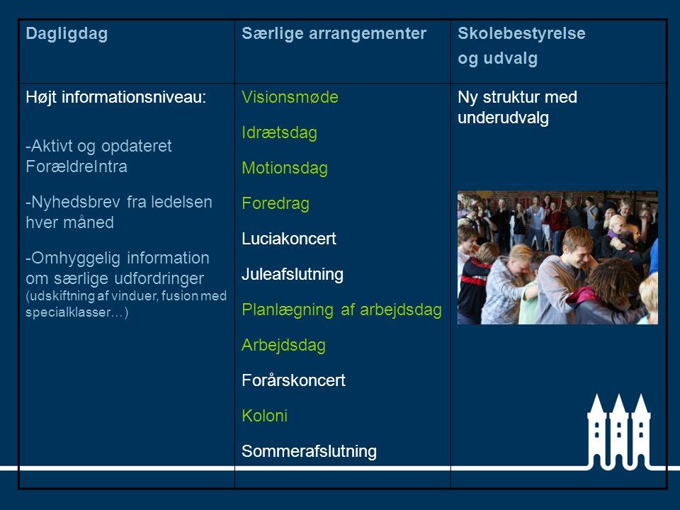 Dagligdag Særlige arrangementer. Skolebestyrelse. og udvalg. Højt informationsniveau: Aktivt og opdateret ForældreIntra.